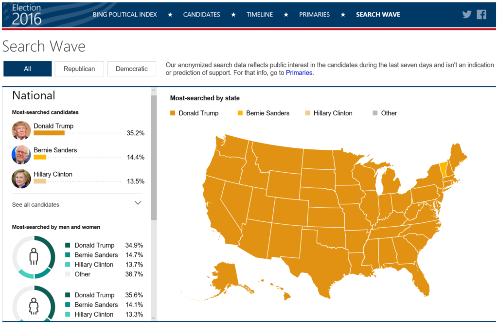 Ride Search Wave into Election Data & See Super Tuesday Bing Predictions