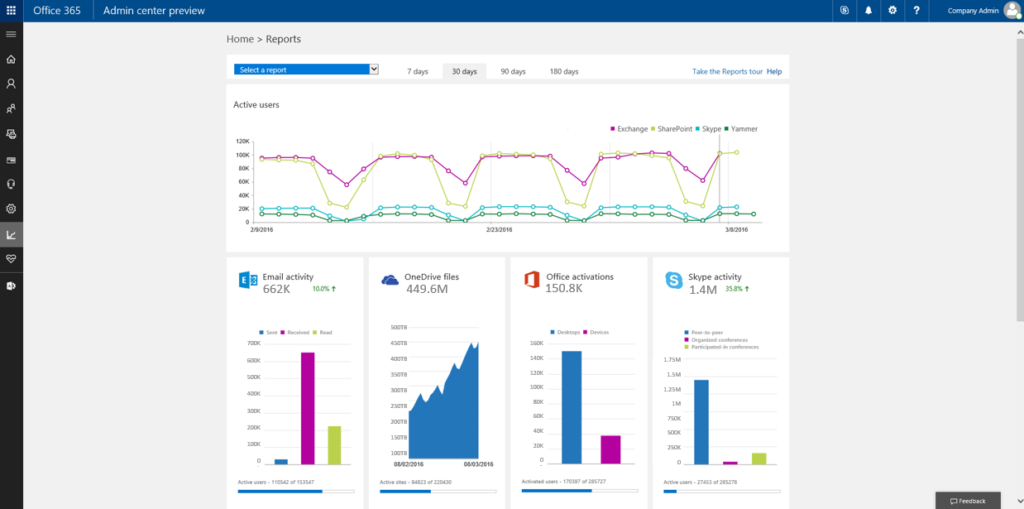 New usage reports for SharePoint, OneDrive, Yammer and Skype now available