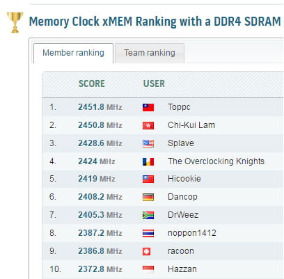 MSI Z170 motherboard broke the DDR4 memory clock record<br> MSI Z170I GAMING PRO AC just wrote down a 4903.6MHz world record by ocer Toppc