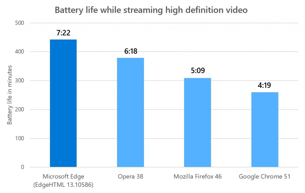 Get better quality video with Microsoft Edge