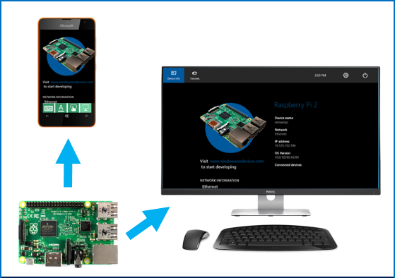 Introducing New Remote Sensing Features