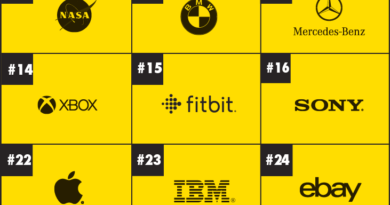 Fitbit Named One of the World's Most Dynamic Brands