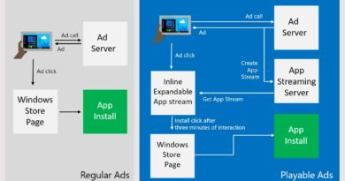 Playable Ads – Acquire Users Who Love to Engage with Your App