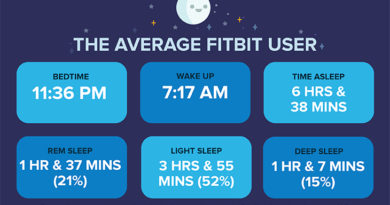 How Much Sleep Do Fitbit Users Really Get? A New Study Finds Out