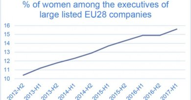 At this rate, it'll take 35 years for women to make up half the corporate sky