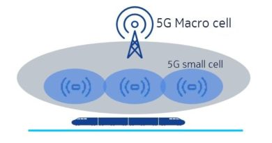 Travel fast, stay connected with 5G!