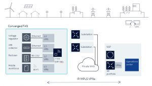 What does Nokia have to do with making power grids smart? A lot apparently…