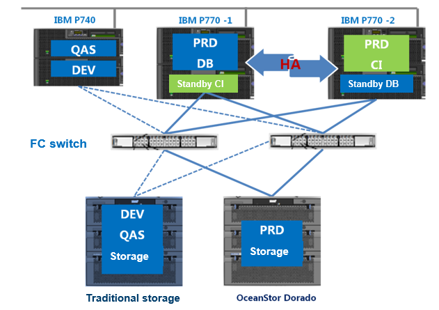 Huawei All-Flash Storage Bolsters the SAP ERP and DMS of BYD
