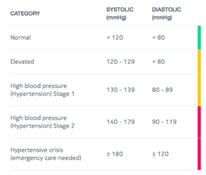 New Blood Pressure Guidelines: What You Need to Know