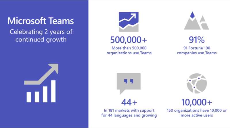Microsoft Teams wins Enterprise Connect Best in Show award and delivers new experiences for the intelligent workplace