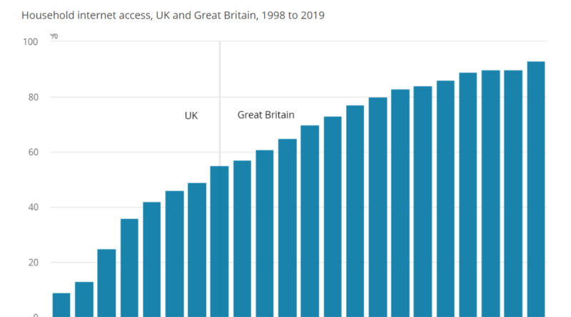 Internet access in the UK