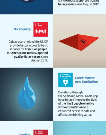 The Samsung Galaxy Community Raised $1M to Support the Global Goals