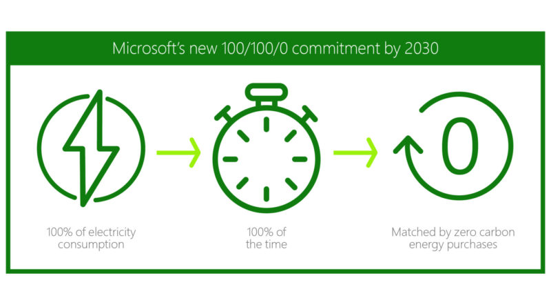 Made to measure: Sustainability commitment progress and updates